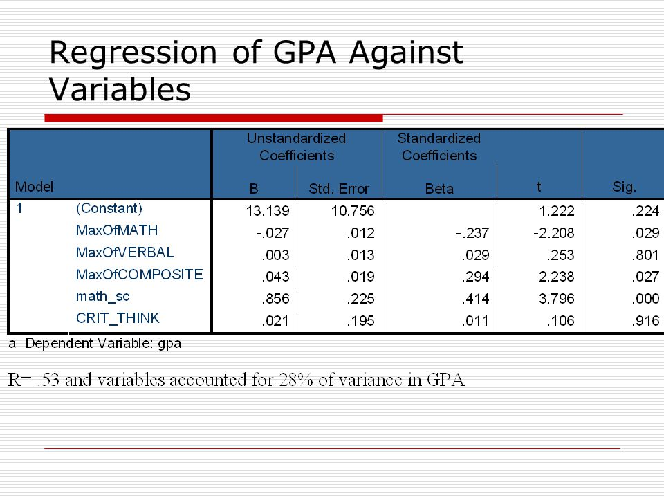 Regression of GPA Against Variables