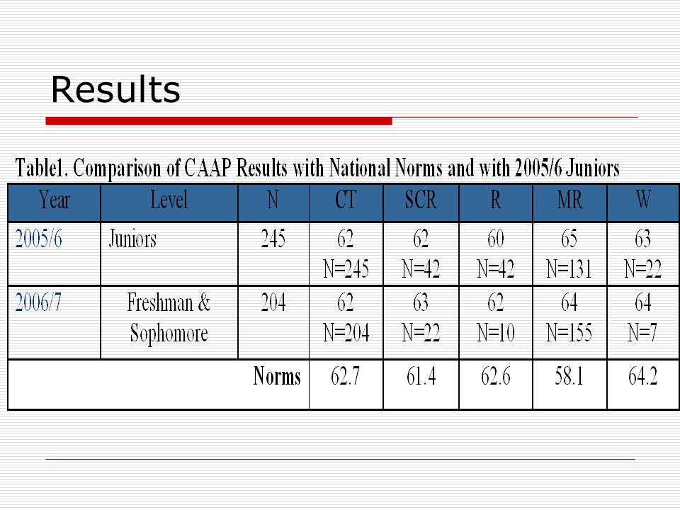 Comparison of CAAP Performance with Demographic Variables  Best predictor of CAAP scores is SAT Verbal, except for math reasoning.