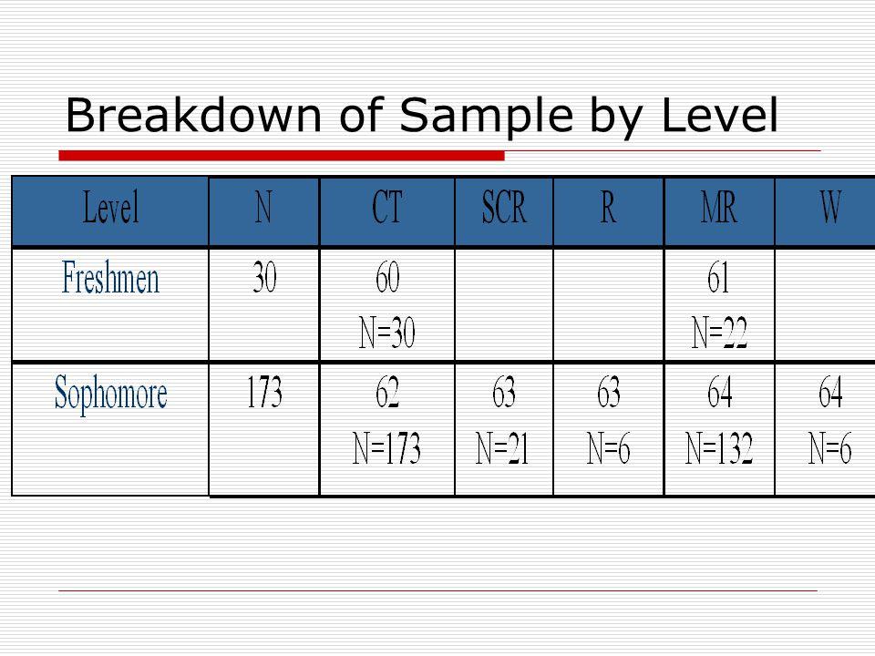 Breakdown of Sample by Level