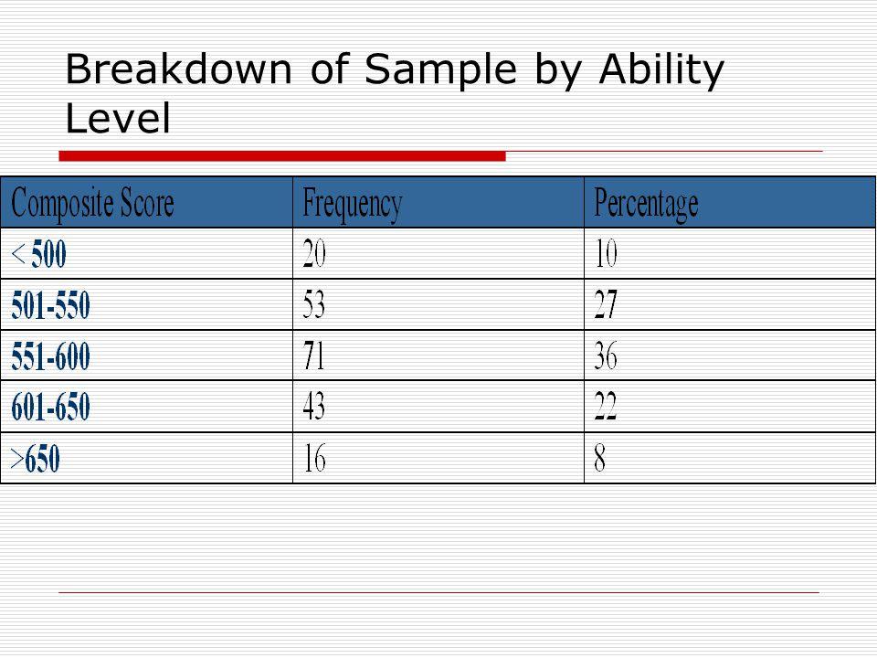 Sample Ability Level Comparison