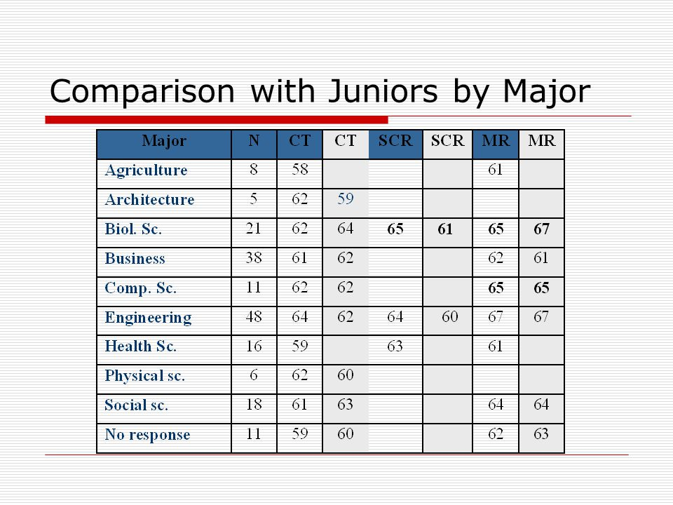 Comparison with Juniors by Major