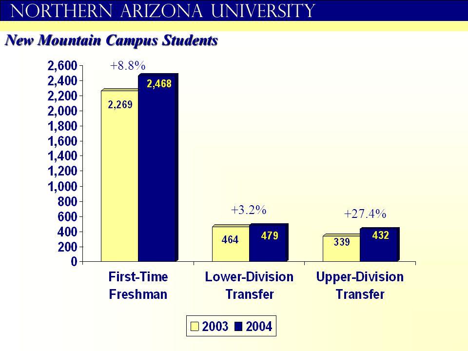 Northern Arizona University New Mountain Campus Students +8.8% +3.2% +27.4%