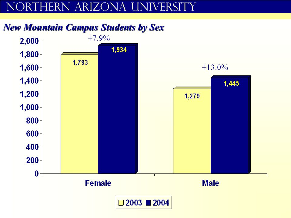 Northern Arizona University New Mountain Campus Students by Sex +7.9% +13.0%