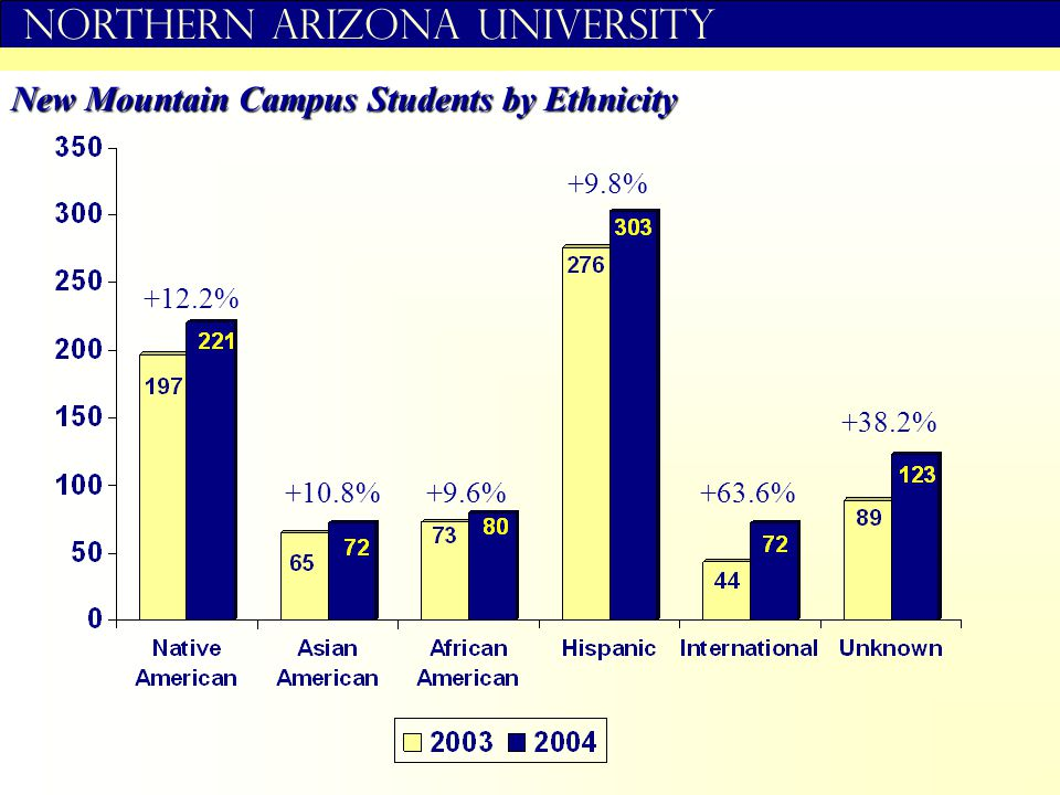 Northern Arizona University New Mountain Campus Students by Ethnicity +12.2% +10.8%+9.6% +9.8% +38.2% +63.6%