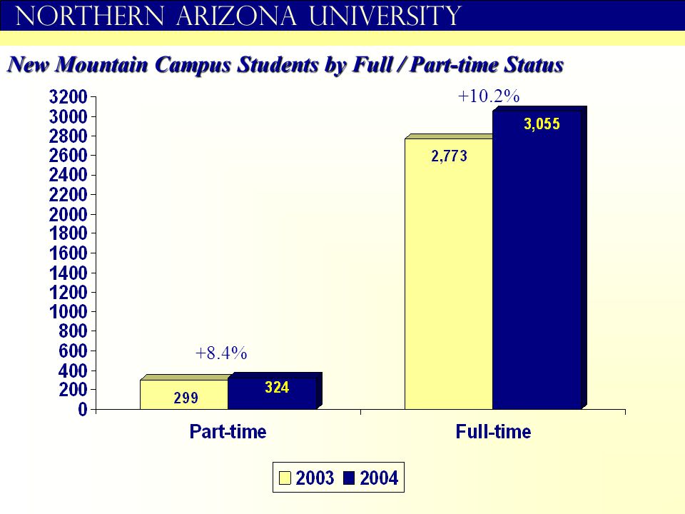 Northern Arizona University New Mountain Campus Students by Full / Part-time Status +8.4% +10.2%