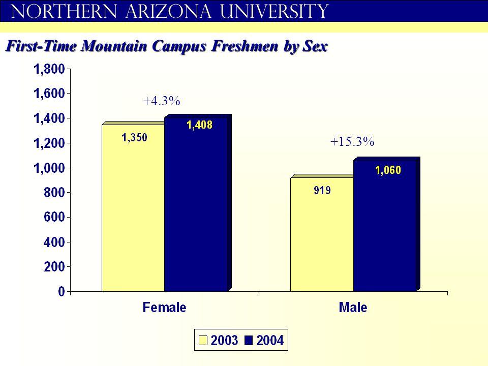 Northern Arizona University First-Time Mountain Campus Freshmen by Sex +4.3% +15.3%