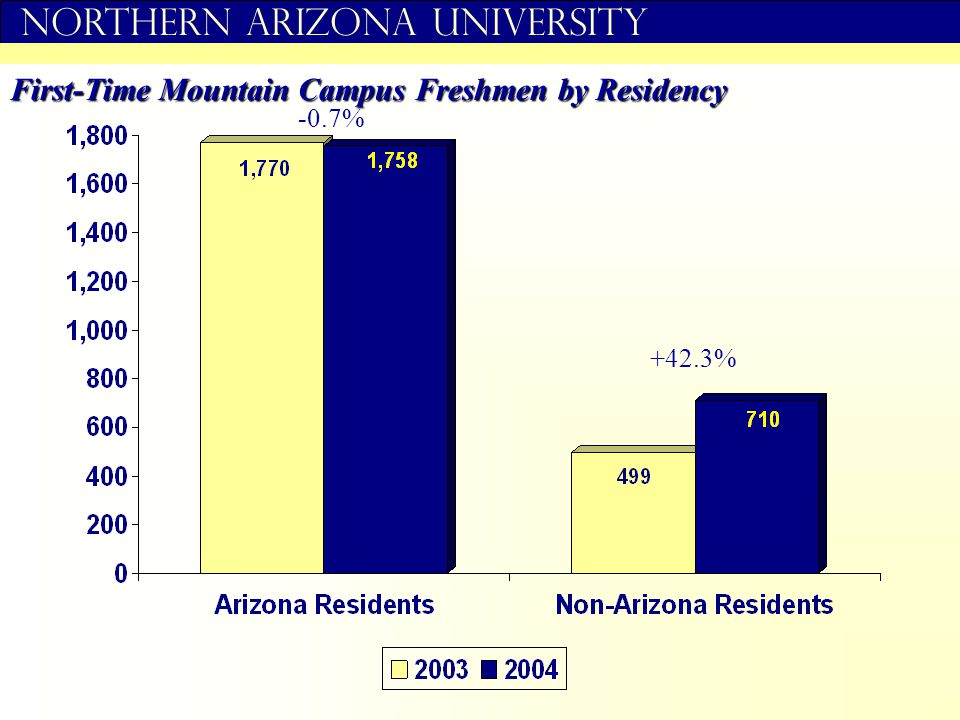 Northern Arizona University First-Time Mountain Campus Freshmen by Residency +42.3% -0.7%