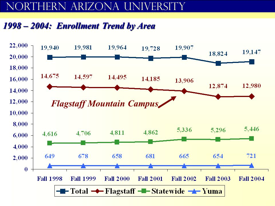 Northern Arizona University Flagstaff Mountain Campus 1998 – 2004: Enrollment Trend by Area