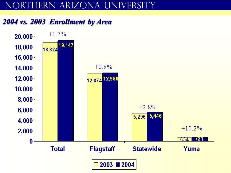 Northern Arizona University 2004 vs. 2003 Enrollment by Area +1.7% +0.8% +2.8% +10.2%