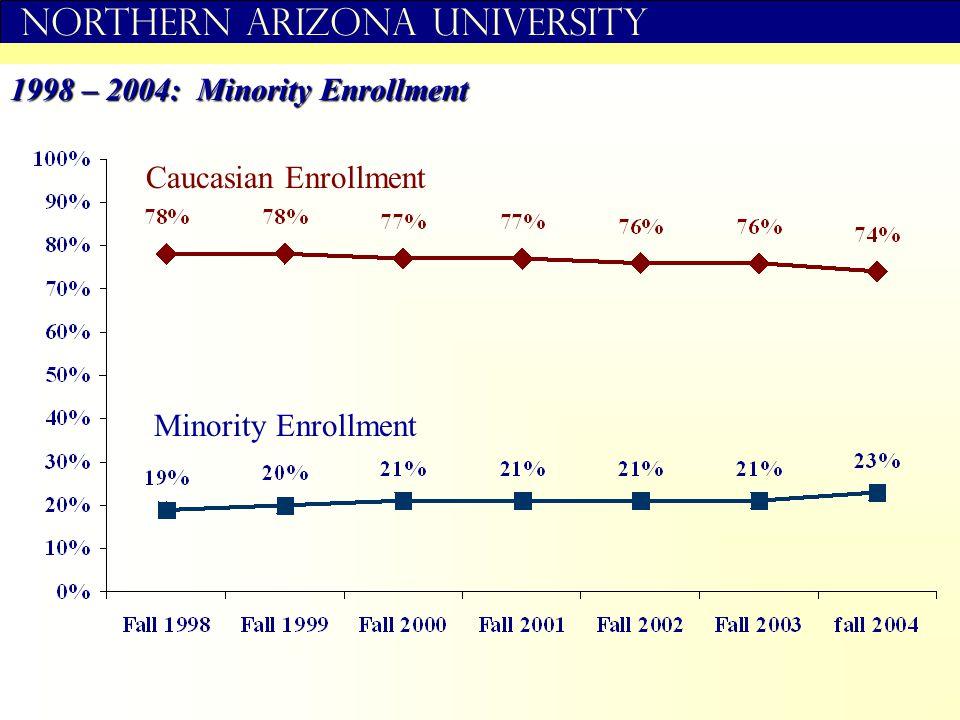 Northern Arizona University Caucasian Enrollment Minority Enrollment 1998 – 2004: Minority Enrollment