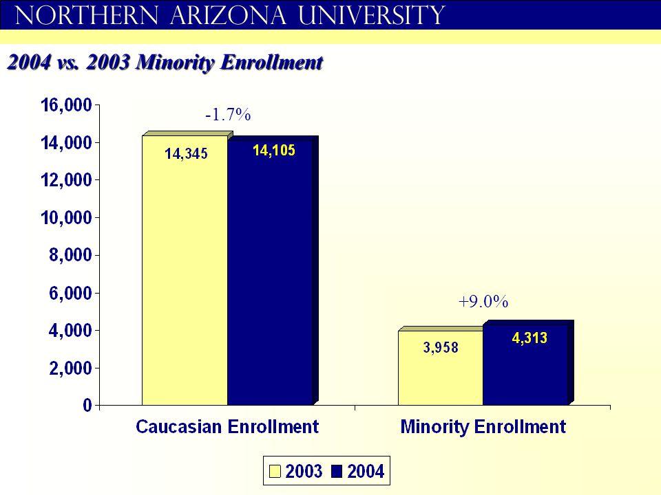 Northern Arizona University 2004 vs. 2003 Minority Enrollment -1.7% +9.0%