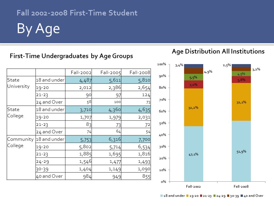 Fall 2002-2008 First-Time Student By Age First-Time Undergraduates by Age Groups Fall-2002Fall-2005Fall-2008 State University 18 and under4,4875,6115,810 19-202,0122,3862,654 21-239097124 24 and Over 5810073 State College 18 and under3,7104,3604,635 19-201,7071,9792,031 21-23837372 24 and Over 746454 Community College 18 and under5,7536,3167,700 19-205,8025,7146,534 21-231,8851,6951,816 24-291,5461,4771,493 30-391,4041,1491,090 40 and Over984949855 Age Distribution All Institutions