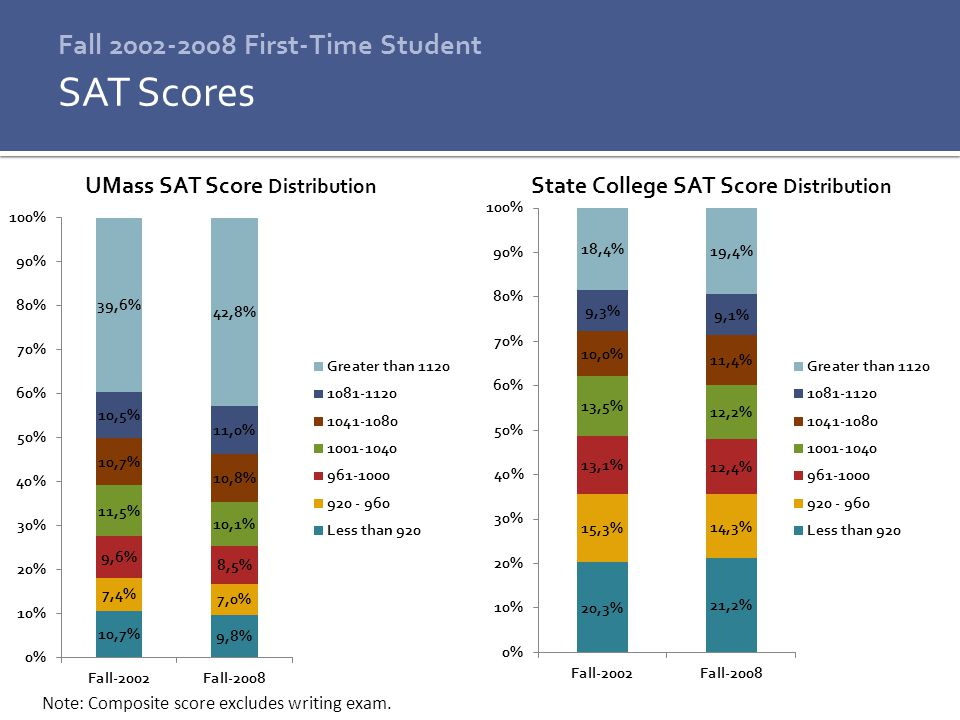 Fall 2002-2008 First-Time Student SAT Scores Note: Composite score excludes writing exam.
