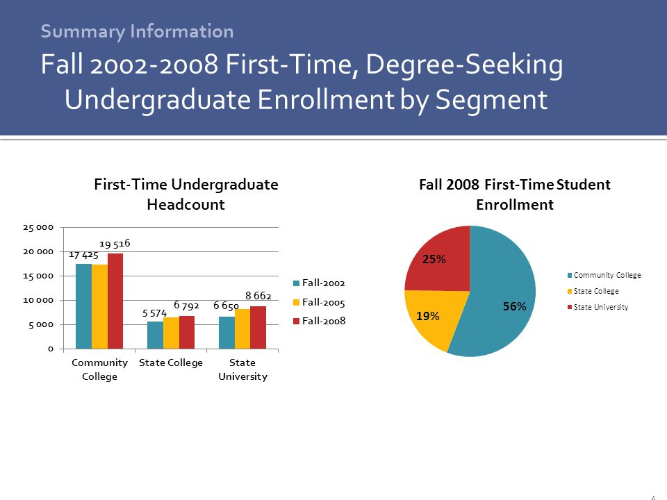 5 Summary Information Fall 2008 First-Time Students as a Percent of All New Students Note: New Student Types Include Transfer, Readmitted, Non-Degree-Seeking, and First-Time Students UMassState CollegesCommunity Colleges