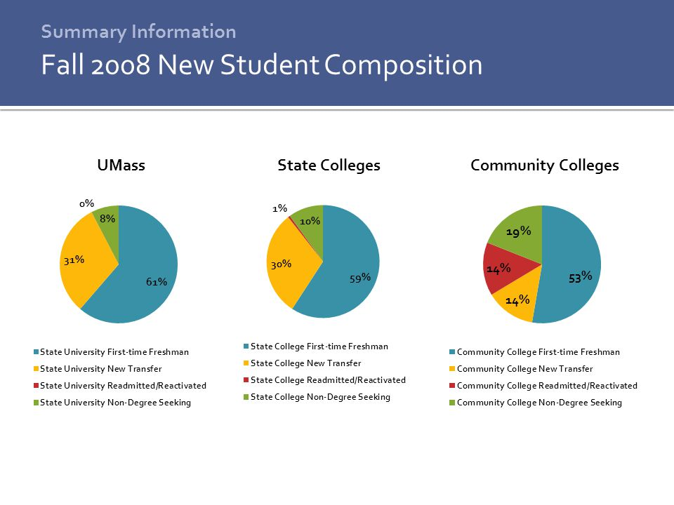 7 Summary Information Fall 2008 New Students Compared to Continuing Students UMassState CollegesCommunity Colleges