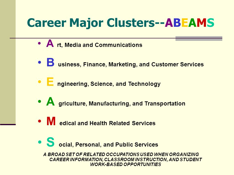 Career Major Clusters--ABEAMS A rt, Media and Communications B usiness, Finance, Marketing, and Customer Services E ngineering, Science, and Technology A griculture, Manufacturing, and Transportation M edical and Health Related Services S ocial, Personal, and Public Services A BROAD SET OF RELATED OCCUPATIONS USED WHEN ORGANIZING CAREER INFORMATION, CLASSROOM INSTRUCTION, AND STUDENT WORK-BASED OPPORTUNITIES
