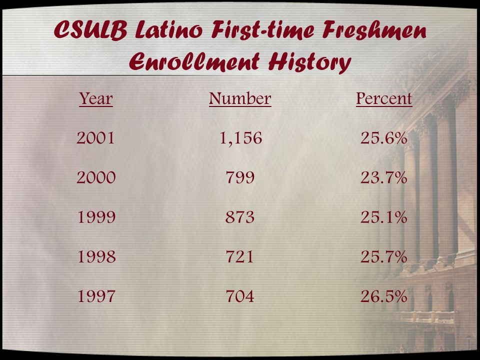 CSULB Latino First-time Freshmen Enrollment History YearNumberPercent 20011,15625.6% 200079923.7% 199987325.1% 199872125.7% 199770426.5%