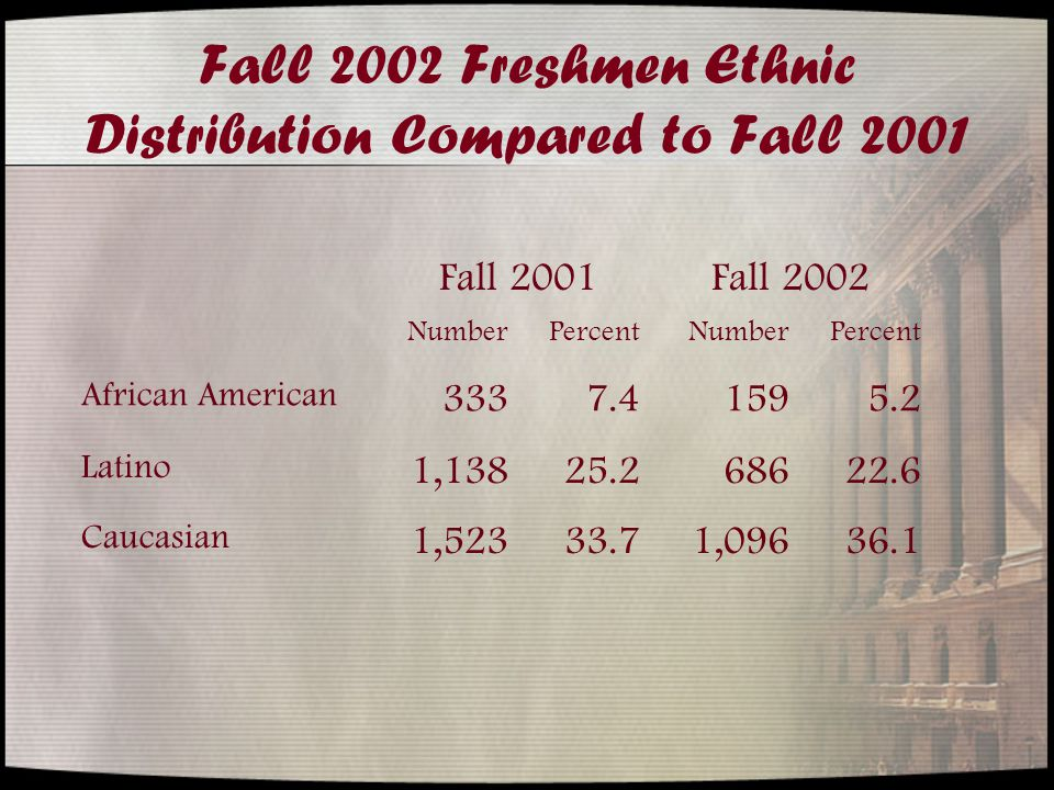 Fall 2002 Freshmen Ethnic Distribution Compared to Fall 2001 Fall 2001Fall 2002 NumberPercentNumberPercent African American 3337.41595.2 Latino 1,13825.268622.6 Caucasian 1,52333.71,09636.1