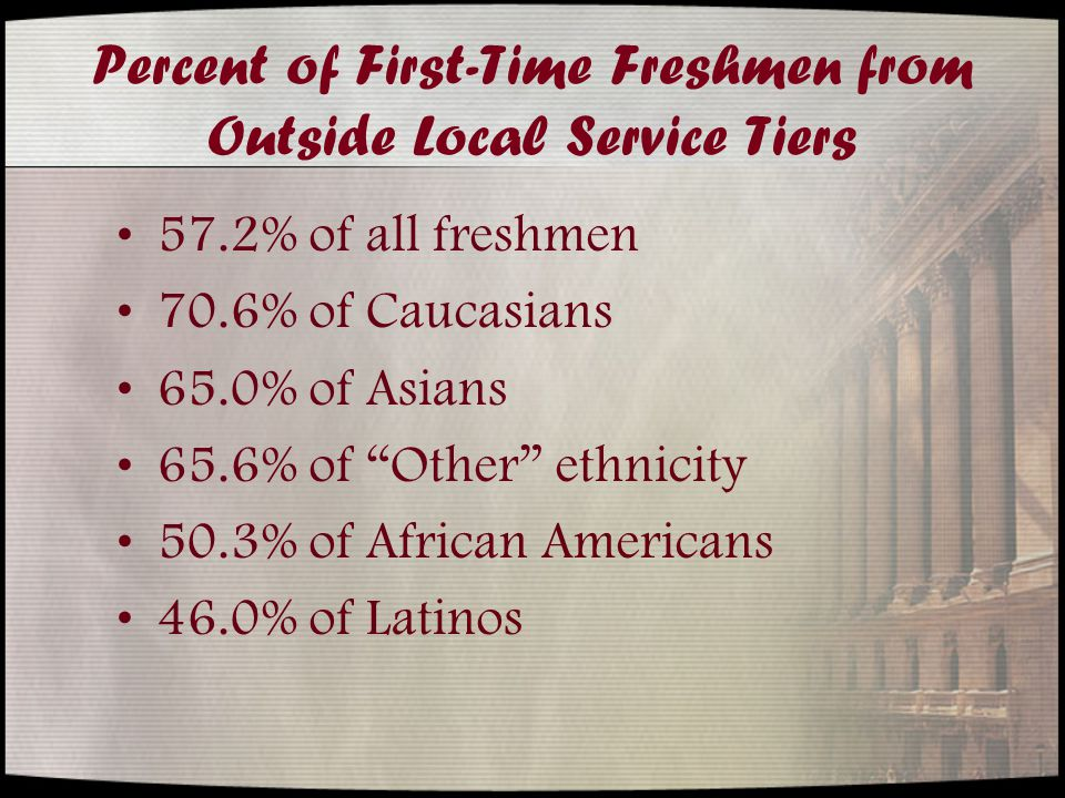 Percent of First-Time Freshmen from Outside Local Service Tiers 57.2% of all freshmen 70.6% of Caucasians 65.0% of Asians 65.6% of Other ethnicity 50.3% of African Americans 46.0% of Latinos