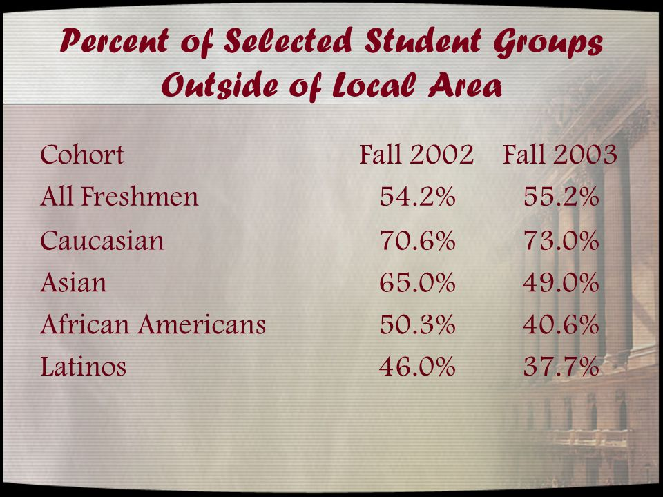 Percent of Selected Student Groups Outside of Local Area CohortFall 2002Fall 2003 All Freshmen54.2%55.2% Caucasian70.6%73.0% Asian65.0%49.0% African Americans50.3%40.6% Latinos46.0%37.7%