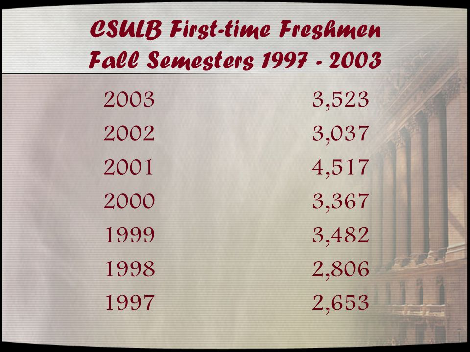 CSULB First-time Freshmen Fall Semesters 1997 - 2003 20033,523 20023,037 20014,517 20003,367 19993,482 19982,806 19972,653