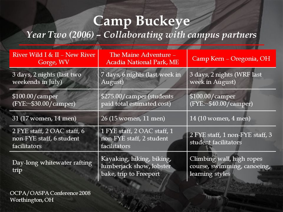 Camp Buckeye Year Two (2006) – Collaborating with campus partners OCPA/OASPA Conference 2008 Worthington, OH River Wild I & II – New River Gorge, WV The Maine Adventure – Acadia National Park, ME Camp Kern – Oregonia, OH 3 days, 2 nights (last two weekends in July) 7 days, 6 nights (last week in August) 3 days, 2 nights (WRF last week in August) $100.00/camper (FYE:~$30.00/camper) $275.00/camper (students paid total estimated cost) $100.00/camper (FYE:~$40.00/camper) 31 (17 women, 14 men)26 (15 women, 11 men)14 (10 women, 4 men) 2 FYE staff, 2 OAC staff, 6 non-FYE staff, 6 student facilitators 1 FYE staff, 2 OAC staff, 1 non-FYE staff, 2 student facilitators 2 FYE staff, 1 non-FYE staff, 3 student facilitators Day-long whitewater rafting trip Kayaking, hiking, biking, lumberjack show, lobster bake, trip to Freeport Climbing wall, high ropes course, swimming, canoeing, learning styles