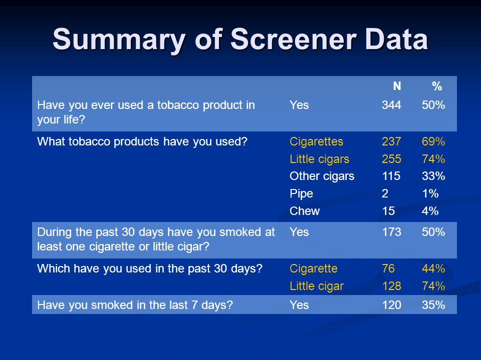 Summary of Screener Data N% Have you ever used a tobacco product in your life? Yes34450% What tobacco products have you used?Cigarettes Little cigars