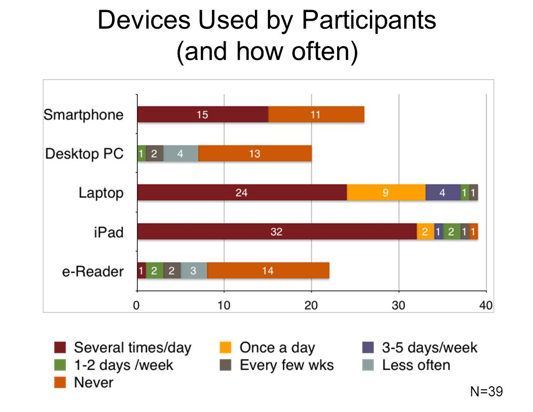 Devices Used by Participants (and how often) N=39