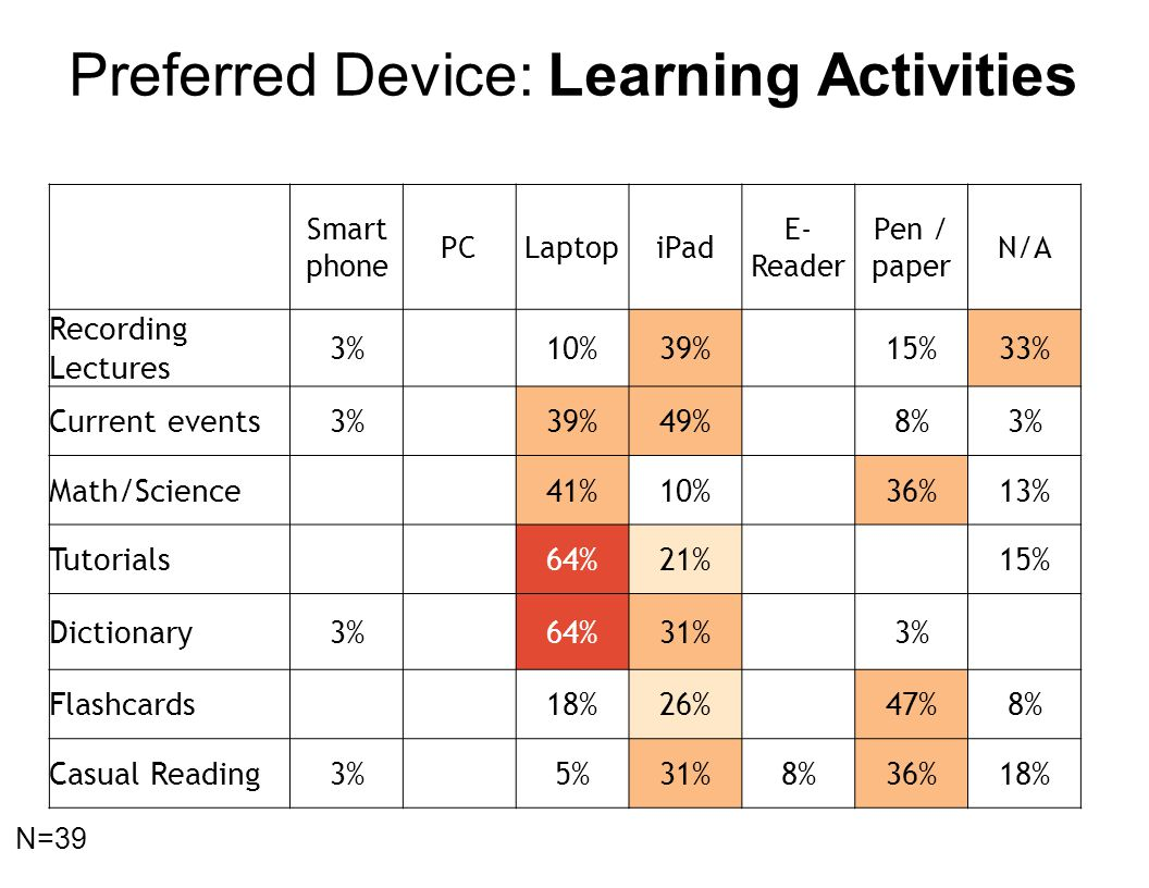 Smart phone PCLaptopiPad E- Reader Pen / paper N/A Recording Lectures 3%10%39%15%33% Current events3%39%49%8%3% Math/Science41%10%36%13% Tutorials64%2