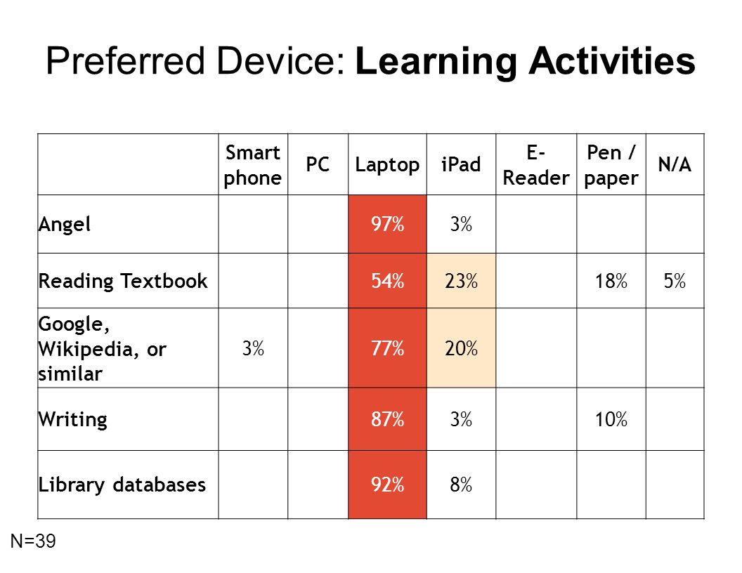 Smart phone PCLaptopiPad E- Reader Pen / paper N/A Angel97%3% Reading Textbook54%23%18%5% Google, Wikipedia, or similar 3%77%20% Writing87%3%10% Library databases92%8% Preferred Device: Learning Activities N=39