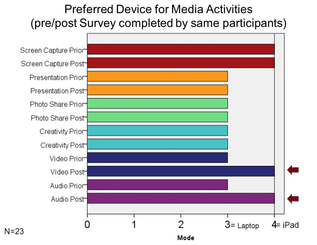 Preferred Device for Media Activities (pre/post Survey completed by same participants) = Laptop = iPad N=23