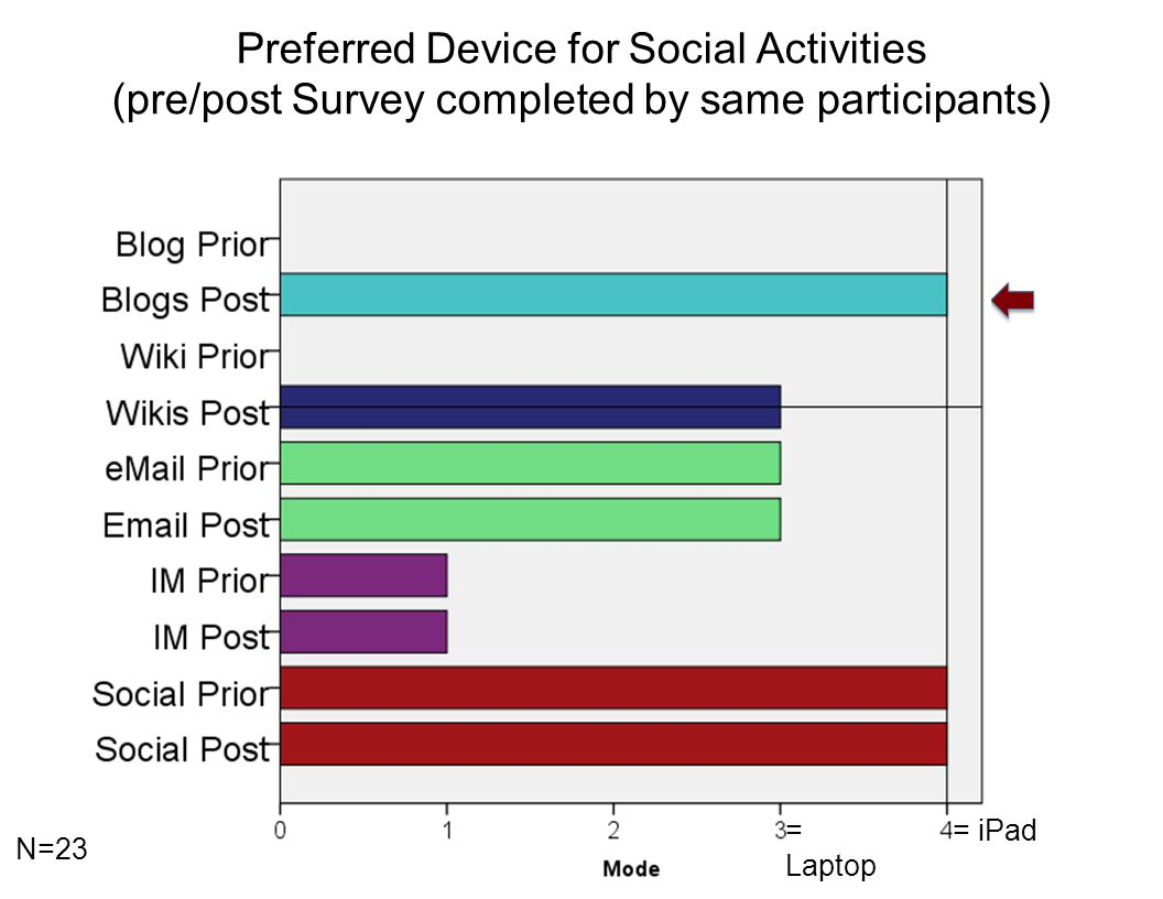 = Laptop = iPad Preferred Device for Social Activities (pre/post Survey completed by same participants) N=23