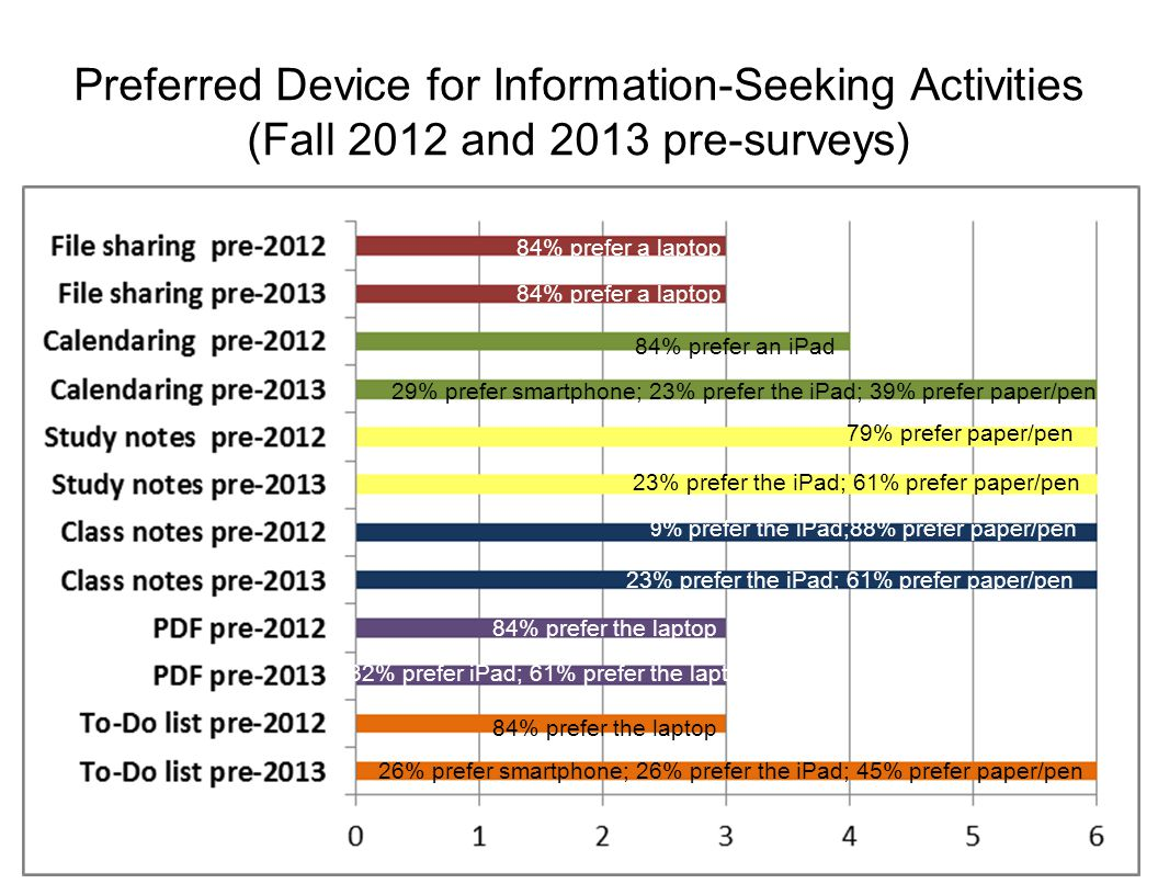 Preferred Device for Information-Seeking Activities (Fall 2012 and 2013 pre-surveys) 84% prefer a laptop 29% prefer smartphone; 23% prefer the iPad; 39% prefer paper/pen 84% prefer an iPad 79% prefer paper/pen 23% prefer the iPad; 61% prefer paper/pen 32% prefer iPad; 61% prefer the laptop 84% prefer the laptop 26% prefer smartphone; 26% prefer the iPad; 45% prefer paper/pen 9 % prefer the iPad;88% prefer paper/pen
