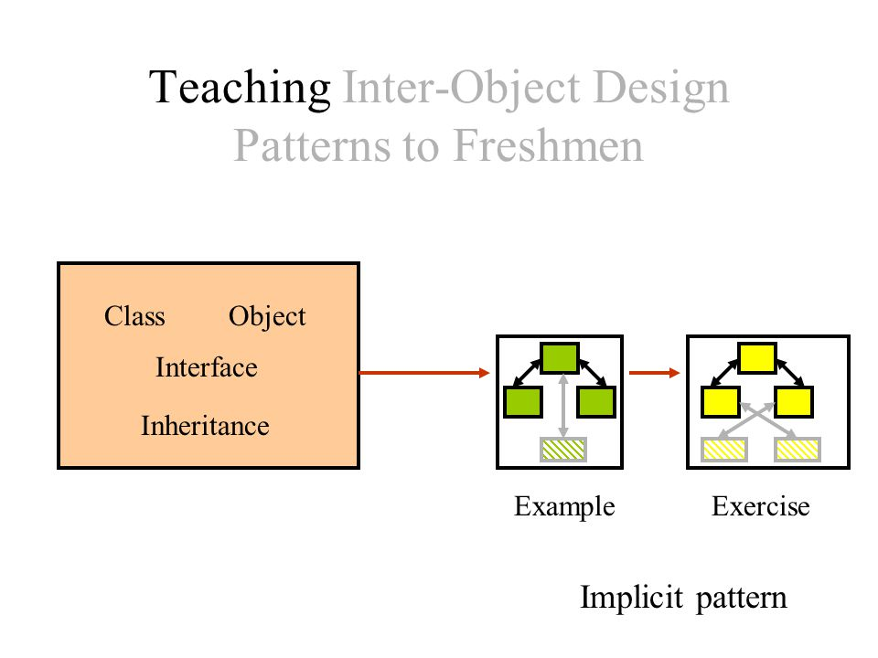 Teaching Inter-Object Design Patterns to Freshmen ExampleExercise Implicit pattern ClassObject Interface Inheritance