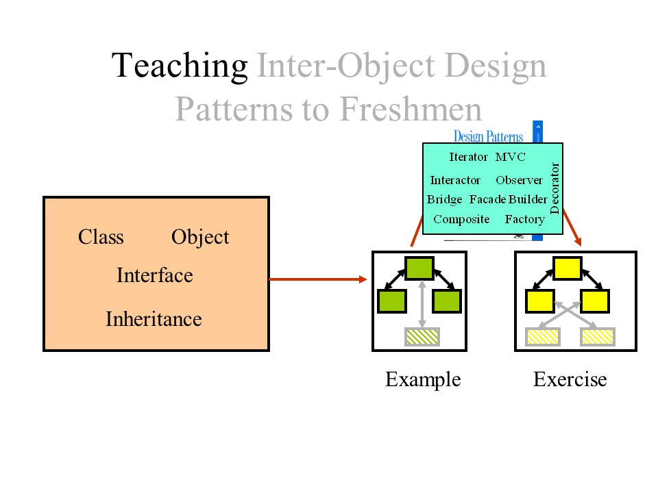 Teaching Inter-Object Design Patterns to Freshmen ExampleExercise ClassObject Interface Inheritance