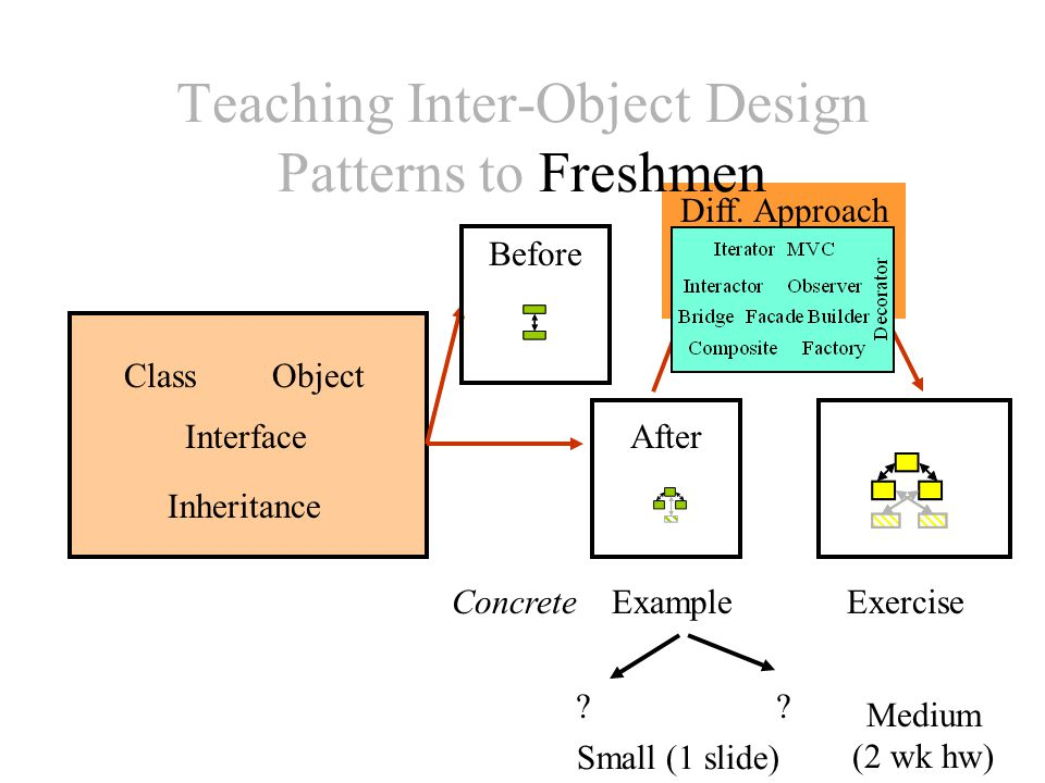 Diff. Approach Teaching Inter-Object Design Patterns to Freshmen ExampleExercise .