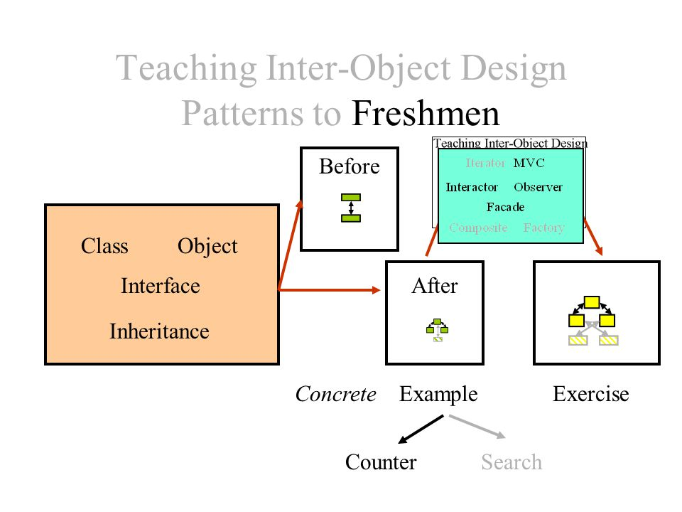 Teaching Inter-Object Design Patterns to Freshmen ExampleExercise CounterSearch Concrete ClassObject Interface Inheritance Before After