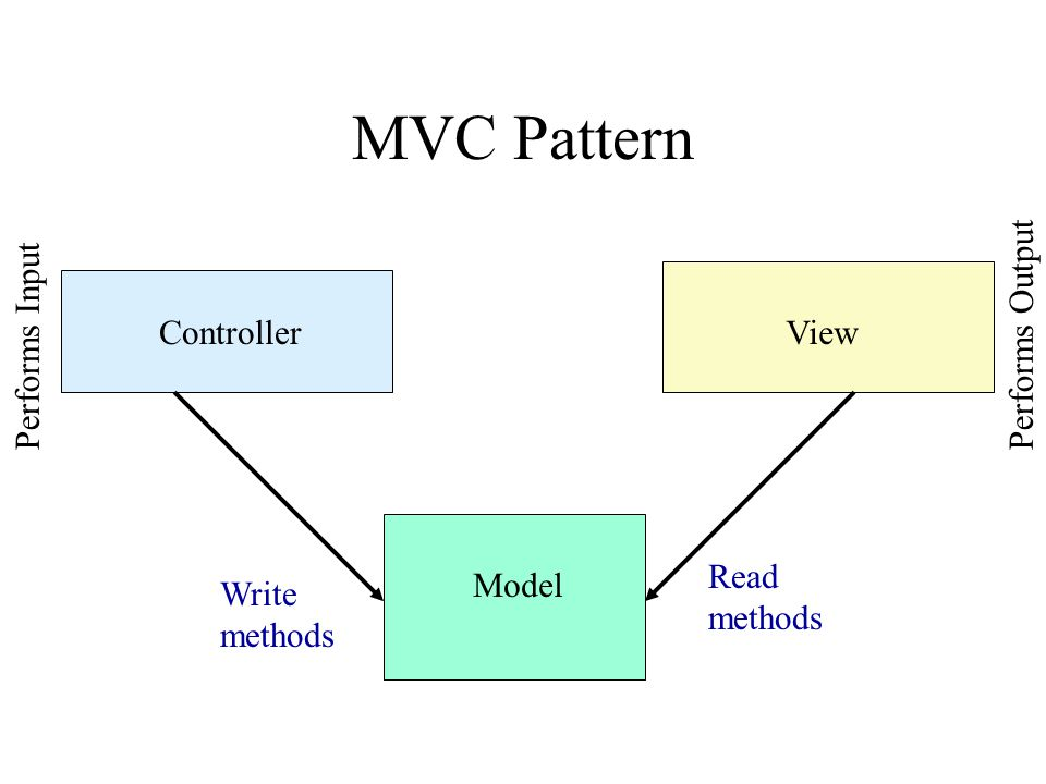 MVC Pattern ControllerView Model Performs InputPerforms Output Write methods Read methods