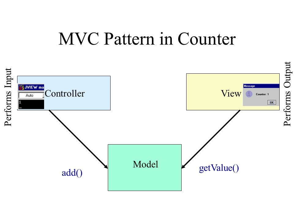 ControllerView MVC Pattern in Counter Model add() getValue() Performs InputPerforms Output