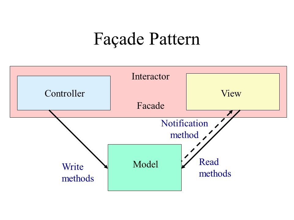 Facade Façade Pattern ControllerView Model Write methods Read methods Notification method Interactor