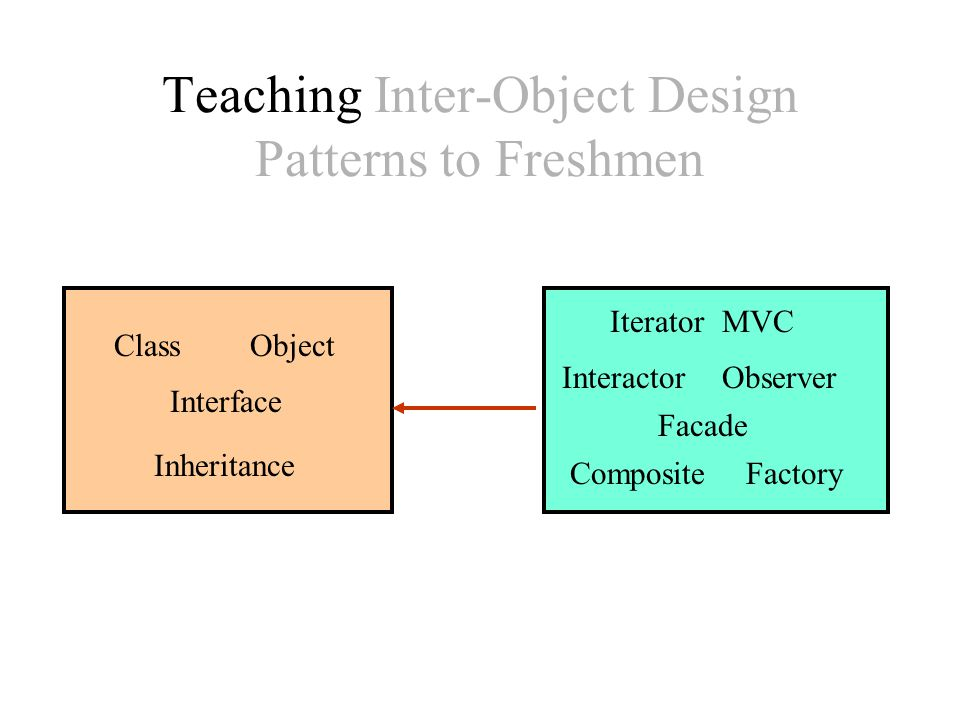 Teaching Inter-Object Design Patterns to Freshmen Explicit pattern ClassObject Interface Inheritance ExampleExercise