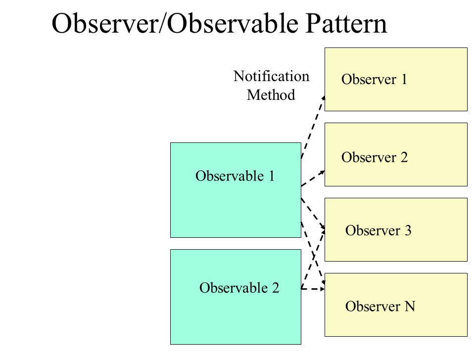 Observer/Observable Pattern Observable 1 Observer 1 Observer 2 Observer 3 Observer N Observable 2 Notification Method