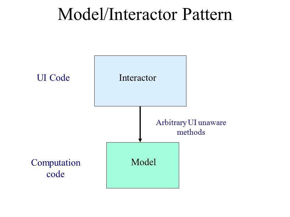 Model/Interactor Pattern Interactor Model Arbitrary UI unaware methods Computation code UI Code