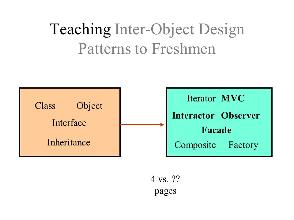 Teaching Inter-Object Design Patterns to Freshmen Facade Iterator Interactor Composite MVC Factory Observer 4 vs.