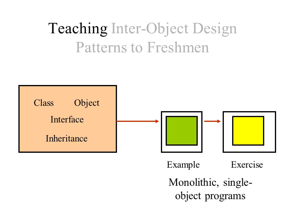 Teaching Inter-Object Design Patterns to Freshmen ExampleExercise Monolithic, single- object programs ClassObject Interface Inheritance