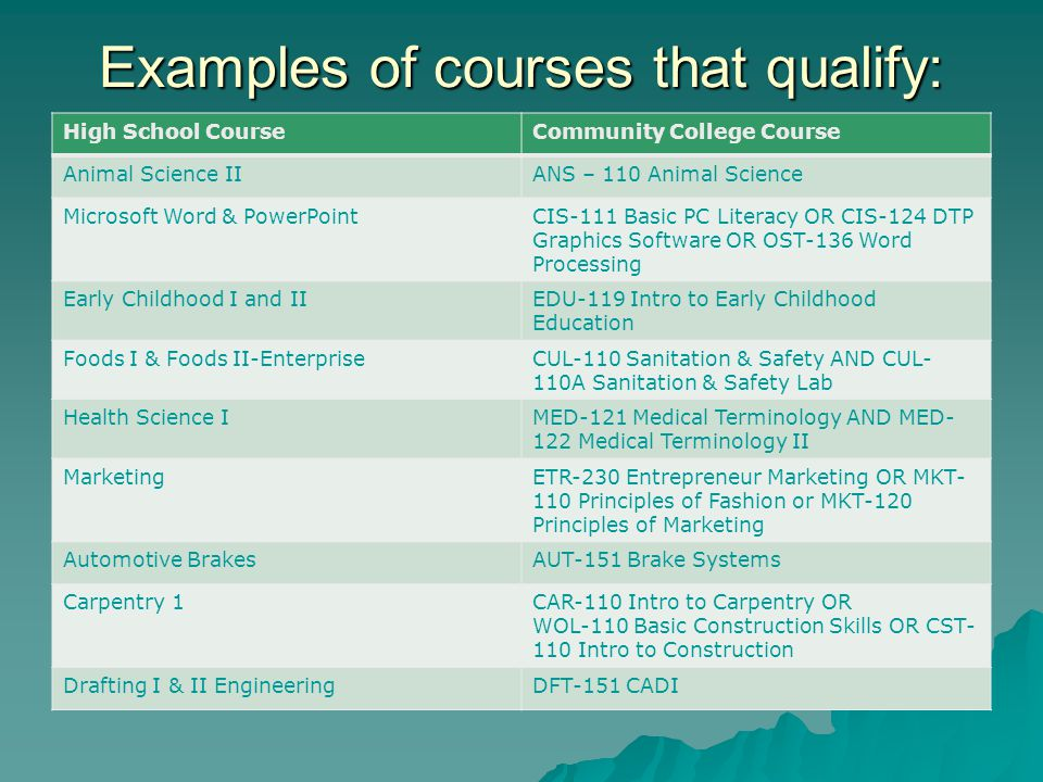 High School CourseCommunity College Course Animal Science IIANS – 110 Animal Science Microsoft Word & PowerPointCIS-111 Basic PC Literacy OR CIS-124 DTP Graphics Software OR OST-136 Word Processing Early Childhood I and IIEDU-119 Intro to Early Childhood Education Foods I & Foods II-EnterpriseCUL-110 Sanitation & Safety AND CUL- 110A Sanitation & Safety Lab Health Science IMED-121 Medical Terminology AND MED- 122 Medical Terminology II MarketingETR-230 Entrepreneur Marketing OR MKT- 110 Principles of Fashion or MKT-120 Principles of Marketing Automotive BrakesAUT-151 Brake Systems Carpentry 1CAR-110 Intro to Carpentry OR WOL-110 Basic Construction Skills OR CST- 110 Intro to Construction Drafting I & II EngineeringDFT-151 CADI Examples of courses that qualify: