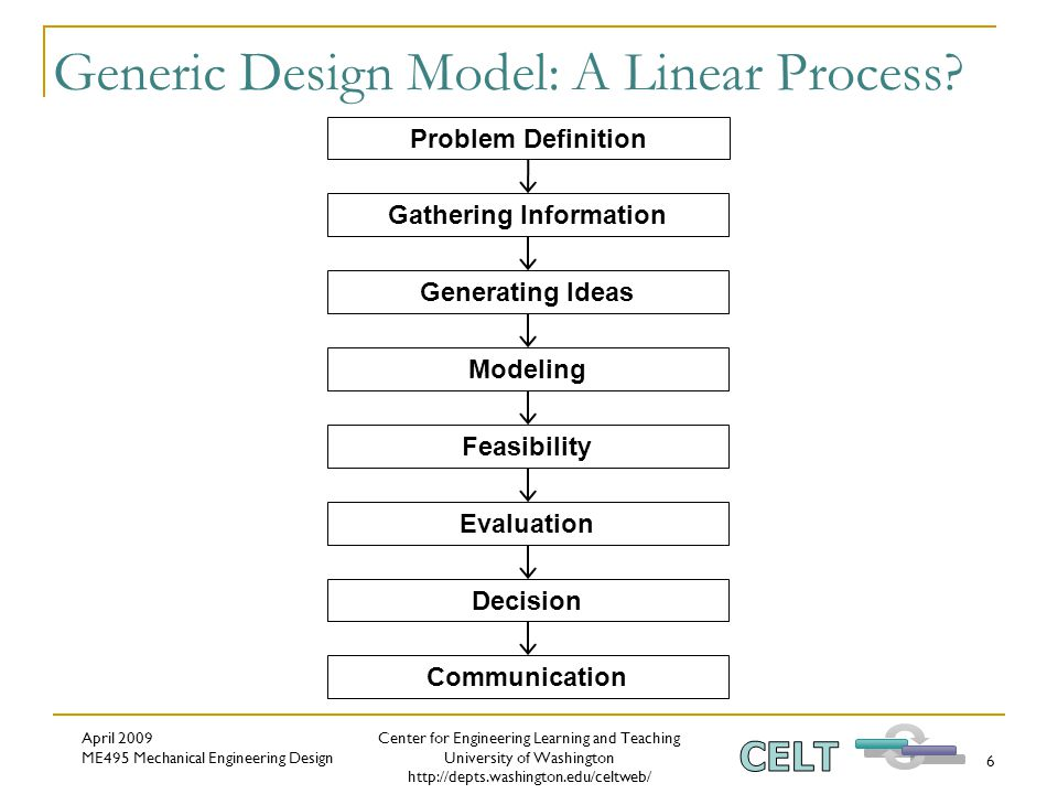 Center for Engineering Learning and Teaching University of Washington http://depts.washington.edu/celtweb/ April 2009 ME495 Mechanical Engineering Design 6 Generic Design Model: A Linear Process.