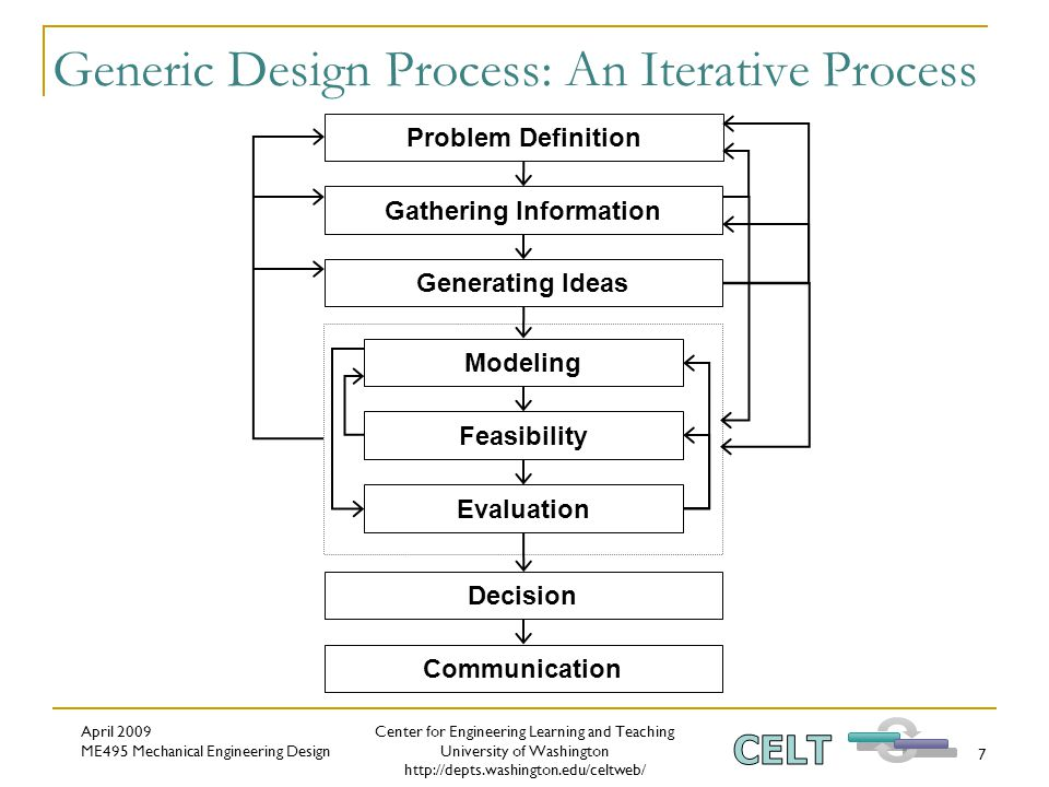 Center for Engineering Learning and Teaching University of Washington http://depts.washington.edu/celtweb/ April 2009 ME495 Mechanical Engineering Design 7 Generic Design Process: An Iterative Process Problem Definition Gathering Information Communication Generating Ideas Decision Evaluation Modeling Feasibility