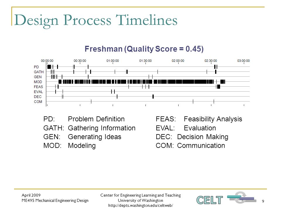 Center for Engineering Learning and Teaching University of Washington http://depts.washington.edu/celtweb/ April 2009 ME495 Mechanical Engineering Design 9 Design Process Timelines PD: Problem DefinitionFEAS: Feasibility Analysis GATH: Gathering InformationEVAL: Evaluation GEN: Generating IdeasDEC: Decision Making MOD: ModelingCOM: Communication Freshman (Quality Score = 0.45)