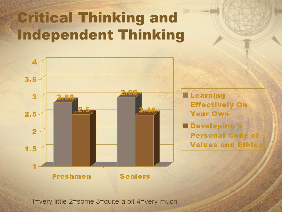 Critical Thinking and Independent Thinking 1=very little 2=some 3=quite a bit 4=very much